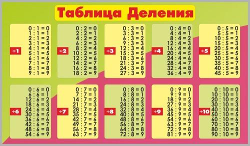 с таблица ответами примеры деления