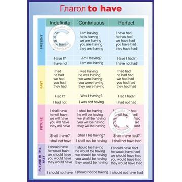 Английские времена в таблицах с примерами Времена в